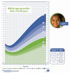 Girl Bmi Percentile Chart Girls Bmi For Age Percentile Chart Obesity Action Coalition