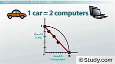 Production Possibility Curve Applying The Production Possibilities Model Video