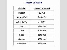 Is the speed of sound in rubber higher or lower than the
