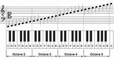 Octave Range Chart The Four Fundamental Frequencies Of Dna Winging With