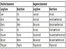 Short Form Short Forms Contracted Forms In English English Guide Org