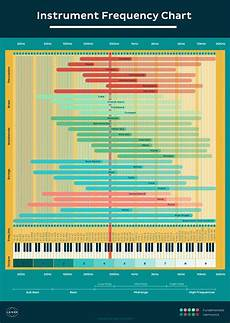 The Chart Eq Cheat Sheet How To Use Instrument Frequency Chart