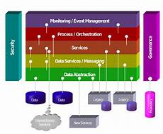 Database Management Systems Designing And Building Business Applications Pdf Service Oriented Architecture Vs Modern Microservices