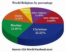 Denmark Religion Pie Chart Pin On World Religions