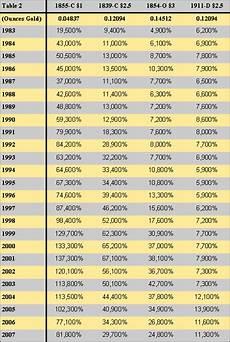 Gold Percentage Chart Rare United States American Coins Vs Gold American Bullion