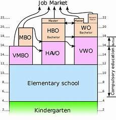 Mbo Chart German School System And Dutch School System Dutch