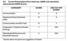 Ados 2 Scoring Chart What Were Your Ados Scores Wrong Planet Autism