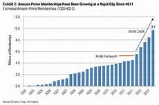 Amazon Sales Growth Chart Inside Amazon Prime S Explosive Growth 10 Million