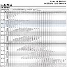 Goulds Pump Curve Chart Goulds 10gs05422c 10gpm 1 2hp 230v 2 Wire 4