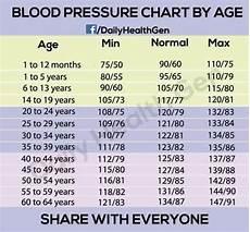 Blood Pressure Chart For Kids Is Your Blood Pressure Normal Children Pinterest