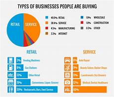 Types Of Businesses America S Best Selling Businesses What People Bought In 2015