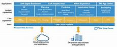 sap cloud sap analytics cloud connectivity guidelines sap