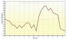 Normal Ovulation Temperature Chart What You Need To Know About Bbt Charts For Ovulation
