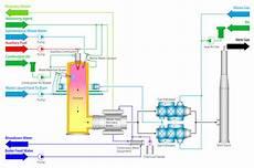 Acid Gas Incinerator Design Voc Countermeasures System Environmental Plant Sector