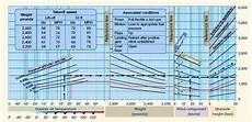 Cessna 152 Takeoff Distance Chart Performance Charts Takeoff Charts