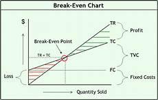 Break Even Analysis Chart Generator Break Even Analysis Formula Example Calculator And Chart