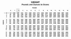 Newborn Chart Newborn Weight Conversion Chart Way To Grow Chkd
