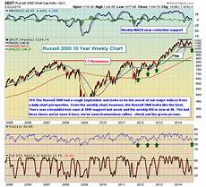Russell 2000 Emini Futures Chart Artremis Capital Market Outlook 5 Oct 2014 Russell