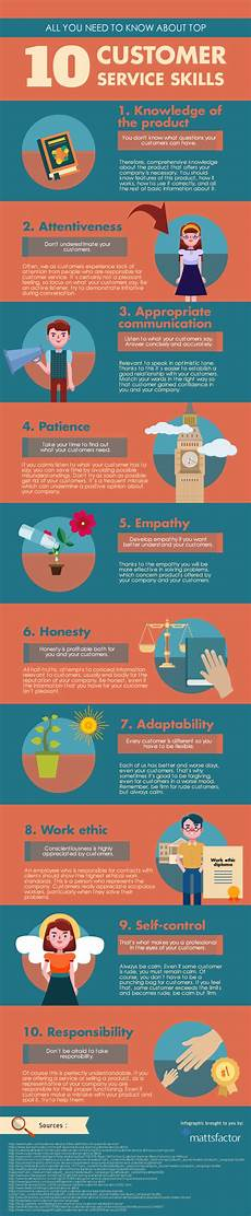 Customer Service Skills All You Need To Know About Top 10 Customer Service Skills