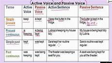 Active And Passive Rules Chart Active And Passive Voice Table Part 1 Explanation