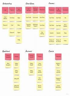 Information Architecture 5 Best Information Architecture Practices In Ux Design