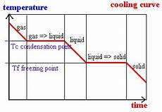 Cooling Curve Heating Cooling Revisited