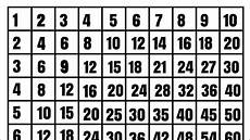 Multiplication Chart Up To 10 Multiplication Tables 1 To 10 Learn Multiplication Chart 1