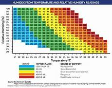 Indoor Humidity Chart Celsius How To Stay Cool While Roofing In The Summer Amp Avoid Heat