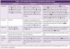 Alzheimers Stages Chart Preclinical Prodromal And Dementia Stages Of Alzheimer S