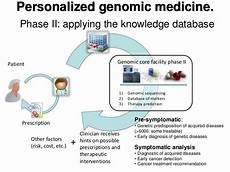 Forum On Personalized Medicine Challenges For The Next Decade