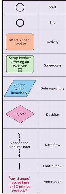 Business Activities Chart Solved Prepare A Business Process Flow Chart That Depicts