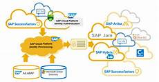sap cloud sap cloud platform identity provisioning sap cloud platform