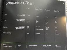 Ps4 Ps4 Pro Comparison Chart Xbox One X Compared To Ps4 Pro Ps4 And Xbox One S In