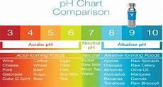 Alkaline Ph Level Chart Alkaline Water Kills Cancer How To Make It Awaken
