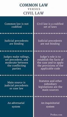 Common Law Vs Civil Law Difference Between Common Law And Civil Law Pediaa Com