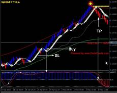 Renko Chart Forex Download Free Day Trading Renko Charts 3 4 Mt4 Free 2019