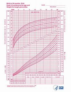 Toddler Girl Growth Chart Baby Growth Charts One Month Daddylibrary Com