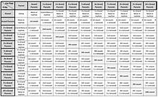 Genealogy Table Relationships Charts And Genealogy On Pinterest
