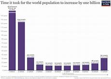World Population Increase Chart World Population Growth Our World In Data
