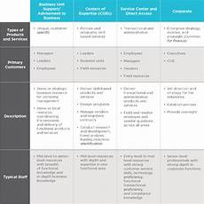 Service Delivery Model Designing A Leading Practices Service Delivery Model With