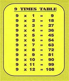 Multiplication Table 9 9 Times Table Chart To Help Carlitos Pinterest