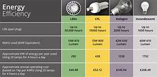 Cree Led Efficiency Chart Led Lighting Buying Guide Dunelm