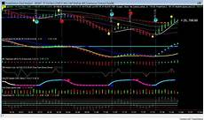 Tig Value Chart Indicator Download Value Chart Indicator Trading Indicators Traders