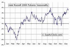 Russell 2000 Emini Futures Chart Mini Russell 2000 Futures Tf Seasonal Chart Equity Clock