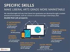 Liberal Arts Degree Jobs Liberal Arts Majors Have Plenty Of Job Prospects If They