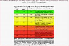 Radiation Scale Chart Tom Sebourn Blog The Epa Has Turned Off All Coastal Beta