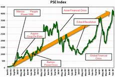 Psei Index Historical Chart Col Financial Philippines