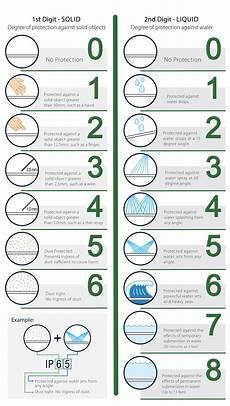 Ingress Protection Chart Ip Ratings Ip Protection Ratings Ingress Protection