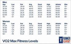 Vo2max Chart Running Pin By Jared Leon On Running Chart Marathon Tips