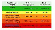 Blood Pressure Tables Blood Pressure Chart